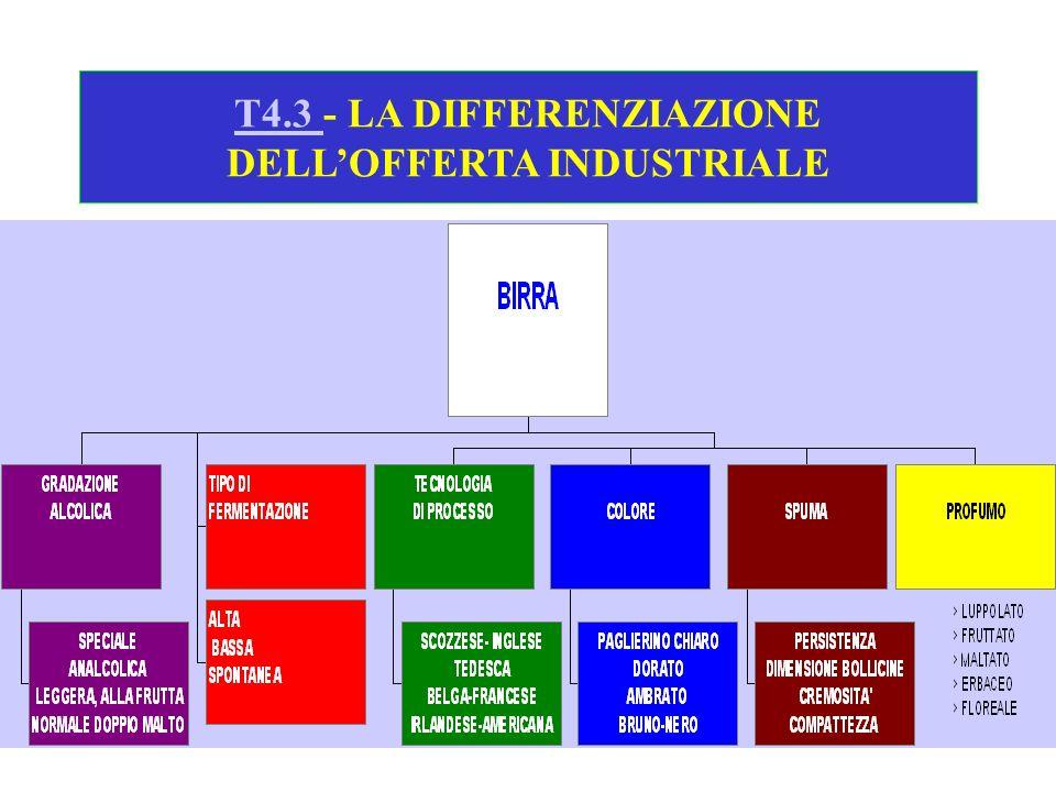T4.3 T4.3 - LA DIFFERENZIAZIONE DELLOFFERTA INDUSTRIALE