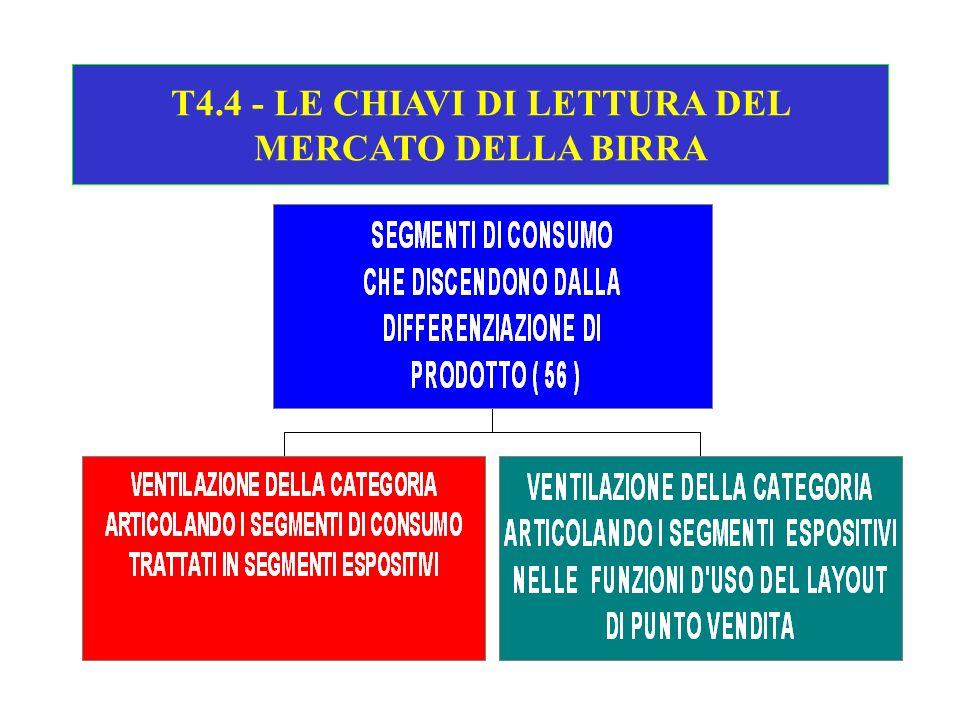 T4.4 - LE CHIAVI DI LETTURA DEL MERCATO DELLA BIRRA