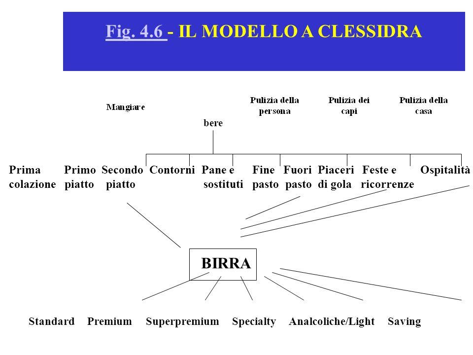 Standard Premium Superpremium Specialty Analcoliche/Light Saving Fig. 4.6 Fig. 4.6 - IL MODELLO A CLESSIDRA bere Prima Primo Secondo Contorni Pane e F