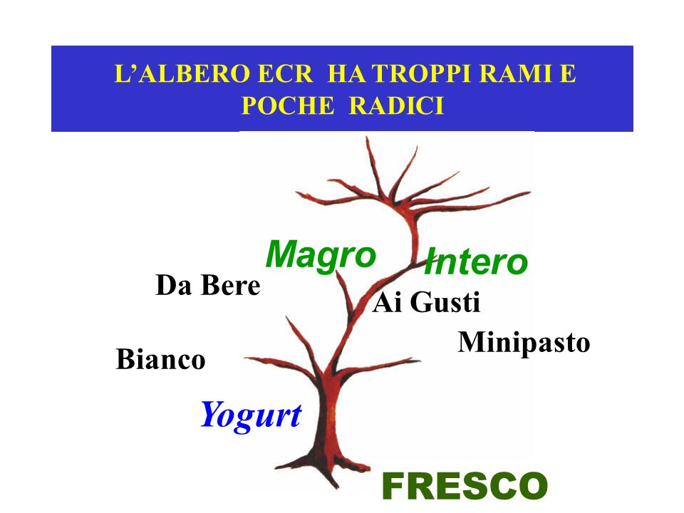 LALBERO ECR HA TROPPI RAMI E POCHE RADICI FRESCO Yogurt Bianco Da Bere Ai Gusti Minipasto Magro Intero