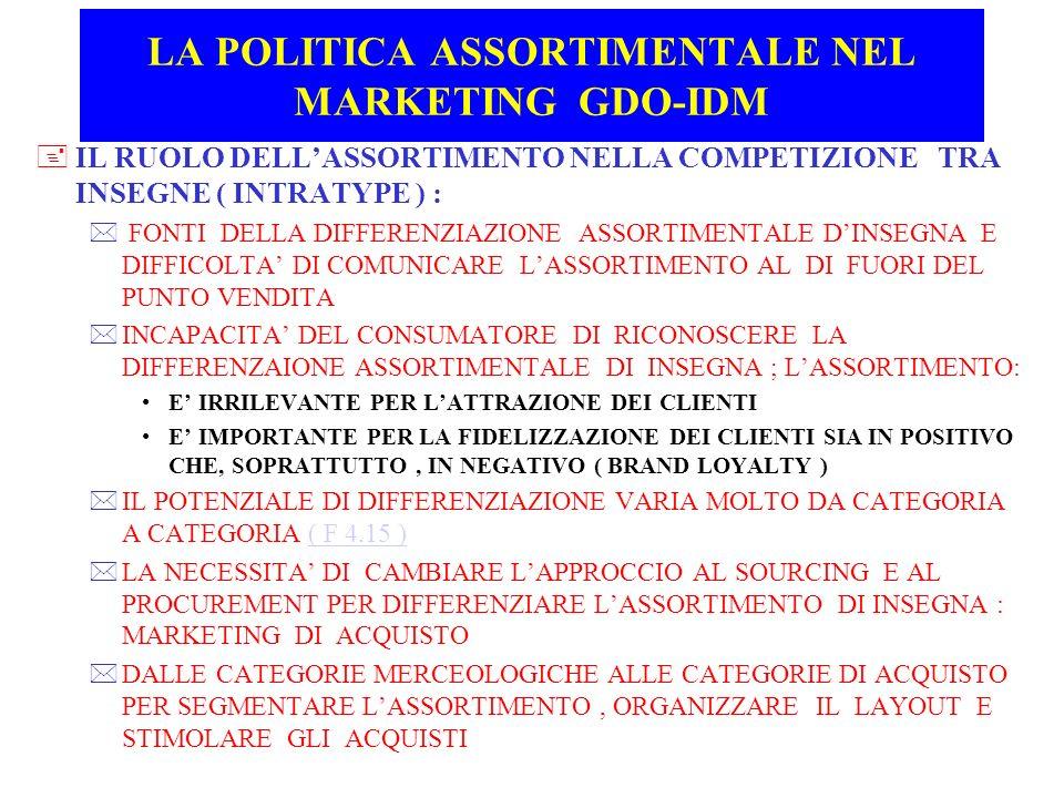 LA POLITICA ASSORTIMENTALE NEL MARKETING GDO-IDM +IL RUOLO DELLASSORTIMENTO NELLA COMPETIZIONE TRA INSEGNE ( INTRATYPE ) : * FONTI DELLA DIFFERENZIAZI