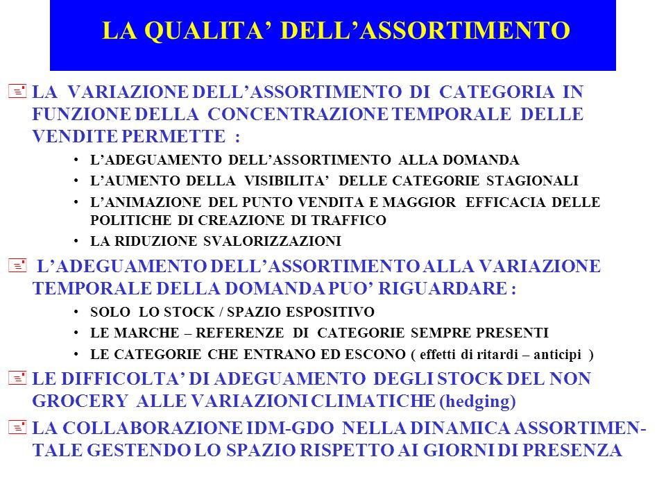 LA QUALITA DELLASSORTIMENTO +LA VARIAZIONE DELLASSORTIMENTO DI CATEGORIA IN FUNZIONE DELLA CONCENTRAZIONE TEMPORALE DELLE VENDITE PERMETTE : LADEGUAME