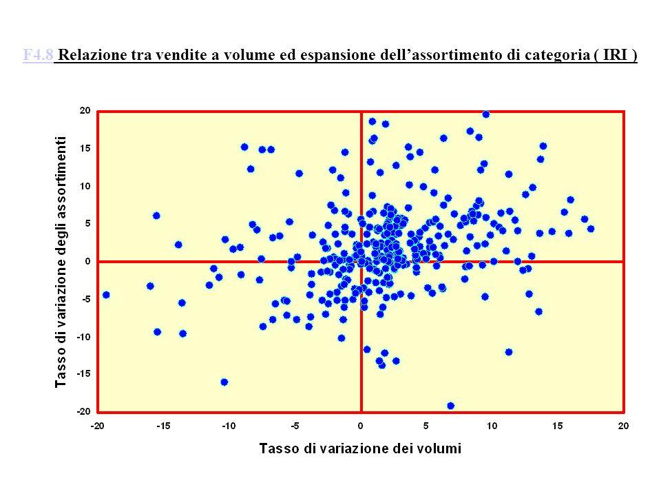 F4.8F4.8 Relazione tra vendite a volume ed espansione dellassortimento di categoria ( IRI )