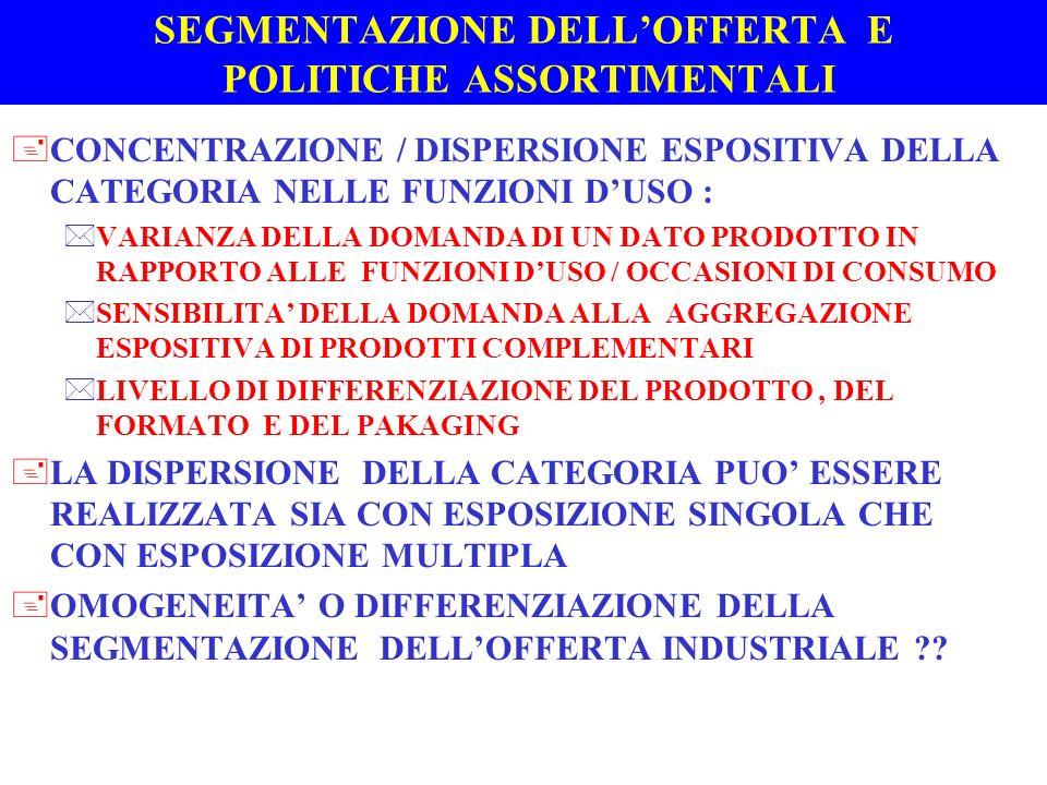 SEGMENTAZIONE DELLOFFERTA E POLITICHE ASSORTIMENTALI +CONCENTRAZIONE / DISPERSIONE ESPOSITIVA DELLA CATEGORIA NELLE FUNZIONI DUSO : *VARIANZA DELLA DO