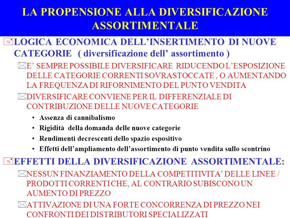 LA PROPENSIONE ALLA DIVERSIFICAZIONE ASSORTIMENTALE +LOGICA ECONOMICA DELLINSERTIMENTO DI NUOVE CATEGORIE ( diversificazione dell assortimento ) *E SE