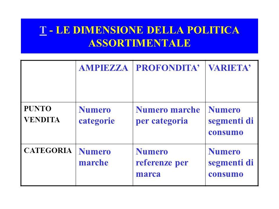 TT - LE DIMENSIONE DELLA POLITICA ASSORTIMENTALE AMPIEZZAPROFONDITAVARIETA PUNTO VENDITA Numero categorie Numero marche per categoria Numero segmenti