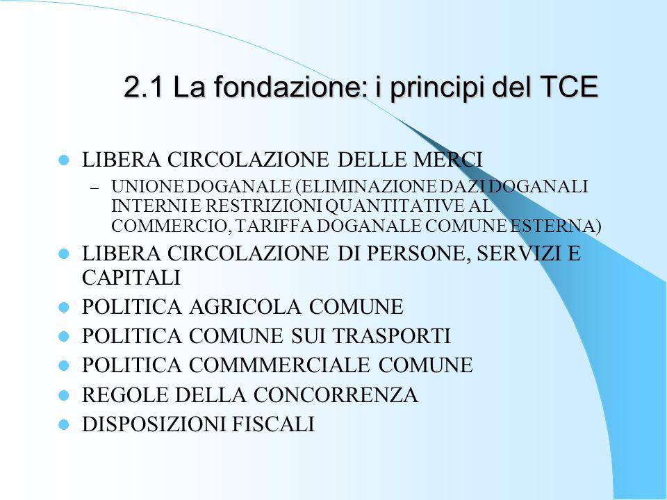 2.1 La fondazione: i principi del TCE LIBERA CIRCOLAZIONE DELLE MERCI – UNIONE DOGANALE (ELIMINAZIONE DAZI DOGANALI INTERNI E RESTRIZIONI QUANTITATIVE AL COMMERCIO, TARIFFA DOGANALE COMUNE ESTERNA) LIBERA CIRCOLAZIONE DI PERSONE, SERVIZI E CAPITALI POLITICA AGRICOLA COMUNE POLITICA COMUNE SUI TRASPORTI POLITICA COMMMERCIALE COMUNE REGOLE DELLA CONCORRENZA DISPOSIZIONI FISCALI