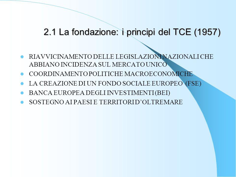 2.1 La fondazione: i principi del TCE (1957) RIAVVICINAMENTO DELLE LEGISLAZIONI NAZIONALI CHE ABBIANO INCIDENZA SUL MERCATO UNICO COORDINAMENTO POLITICHE MACROECONOMICHE LA CREAZIONE DI UN FONDO SOCIALE EUROPEO (FSE) BANCA EUROPEA DEGLI INVESTIMENTI (BEI) SOSTEGNO AI PAESI E TERRITORI DOLTREMARE