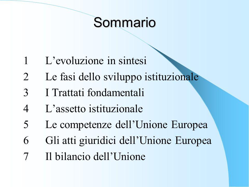 Sommario 1Levoluzione in sintesi 2Le fasi dello sviluppo istituzionale 3I Trattati fondamentali 4Lassetto istituzionale 5Le competenze dellUnione Europea 6Gli atti giuridici dellUnione Europea 7Il bilancio dellUnione