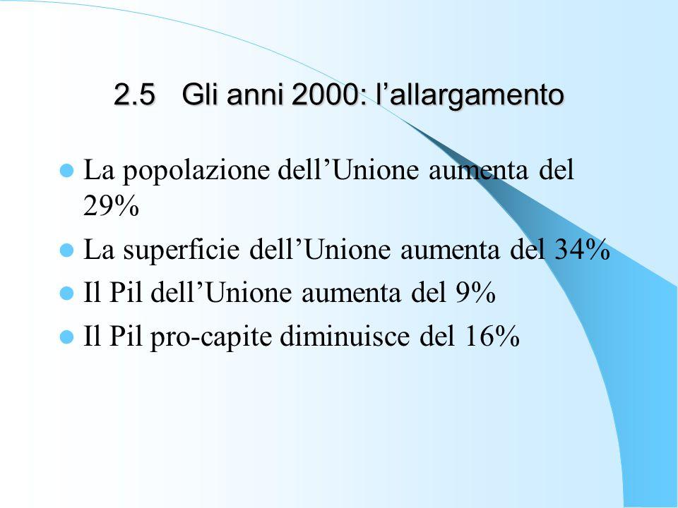 2.5Gli anni 2000: lallargamento La popolazione dellUnione aumenta del 29% La superficie dellUnione aumenta del 34% Il Pil dellUnione aumenta del 9% Il Pil pro-capite diminuisce del 16%