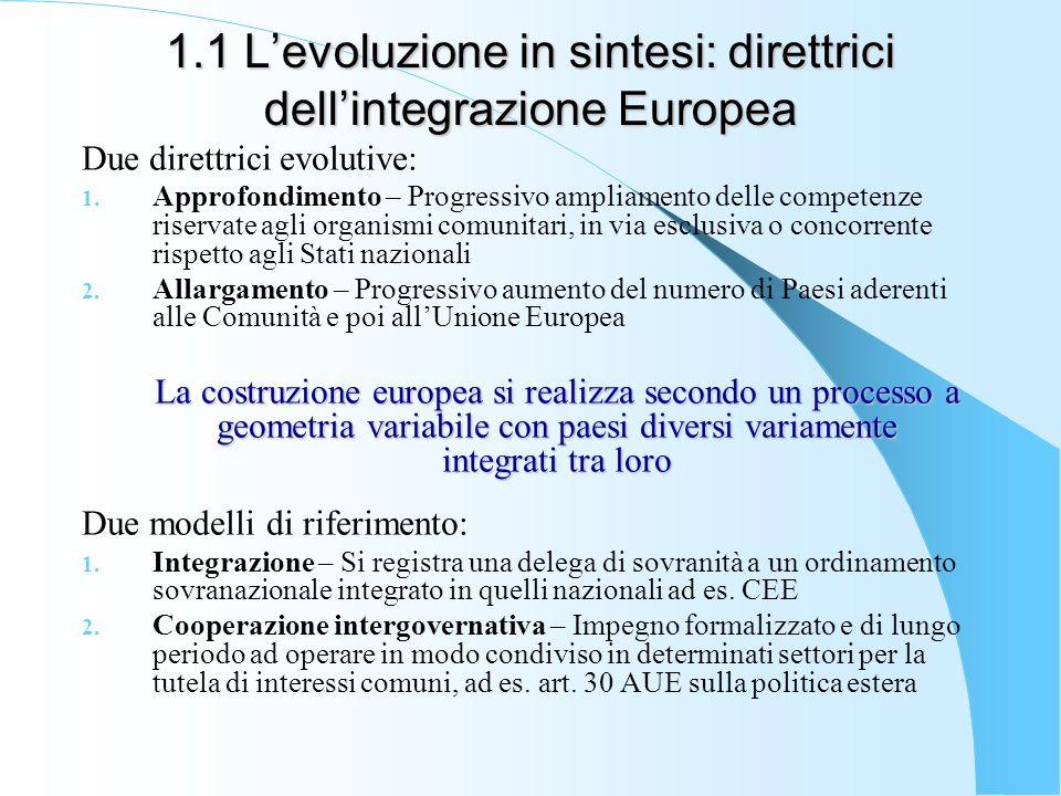 1.1 Levoluzione in sintesi: direttrici dellintegrazione Europea Due direttrici evolutive: 1. Approfondimento – Progressivo ampliamento delle competenz