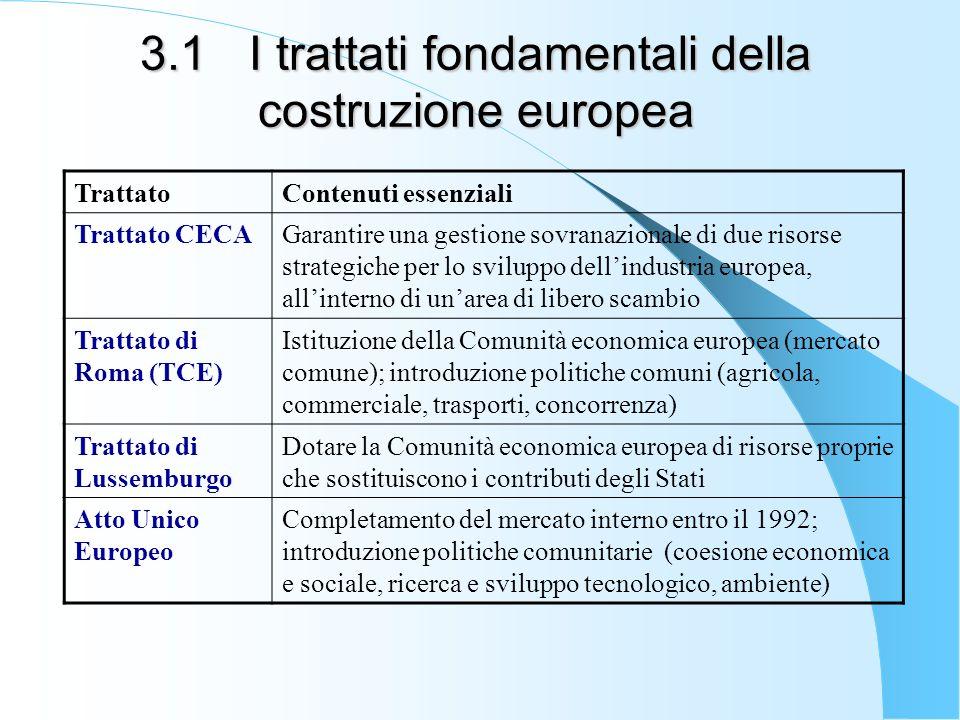 3.1 I trattati fondamentali della costruzione europea TrattatoContenuti essenziali Trattato CECAGarantire una gestione sovranazionale di due risorse strategiche per lo sviluppo dellindustria europea, allinterno di unarea di libero scambio Trattato di Roma (TCE) Istituzione della Comunità economica europea (mercato comune); introduzione politiche comuni (agricola, commerciale, trasporti, concorrenza) Trattato di Lussemburgo Dotare la Comunità economica europea di risorse proprie che sostituiscono i contributi degli Stati Atto Unico Europeo Completamento del mercato interno entro il 1992; introduzione politiche comunitarie (coesione economica e sociale, ricerca e sviluppo tecnologico, ambiente)