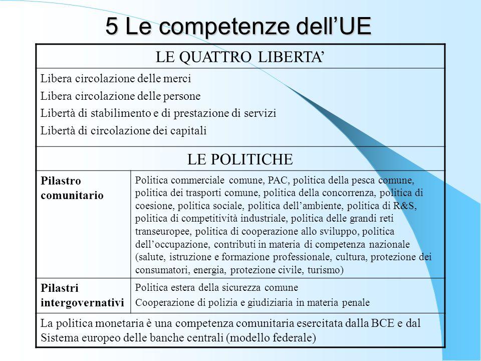 5 Le competenze dellUE LE QUATTRO LIBERTA Libera circolazione delle merci Libera circolazione delle persone Libertà di stabilimento e di prestazione d