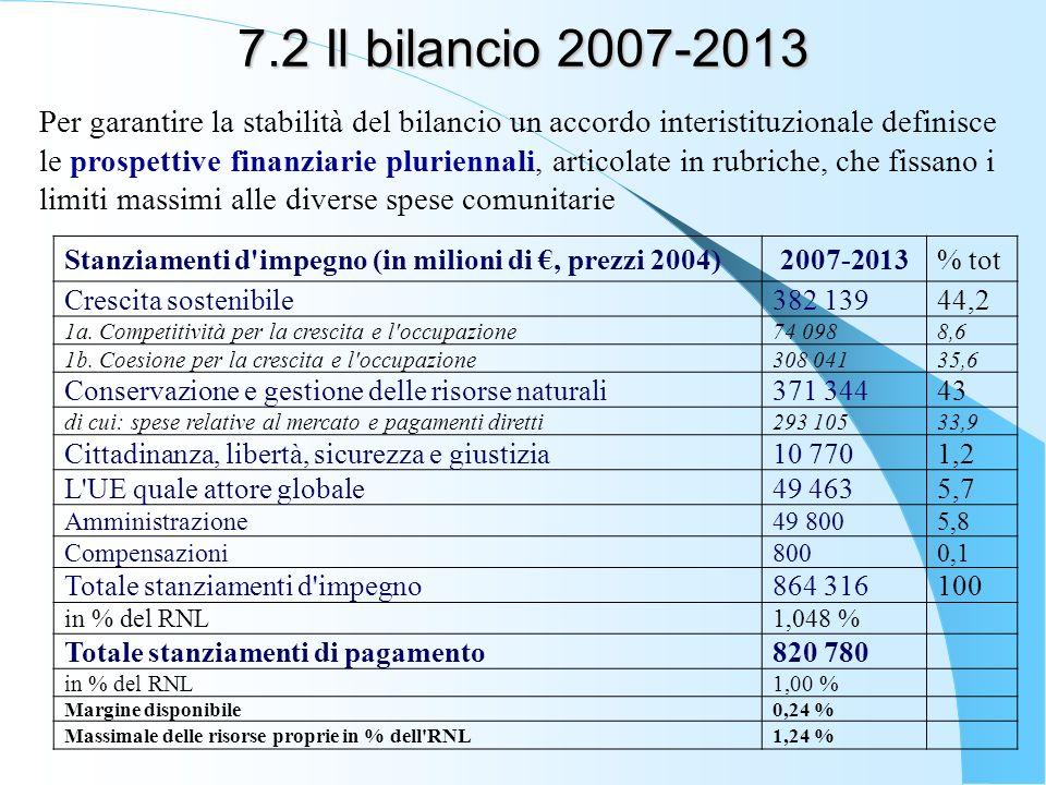 7.2 Il bilancio 2007-2013 Per garantire la stabilità del bilancio un accordo interistituzionale definisce le prospettive finanziarie pluriennali, articolate in rubriche, che fissano i limiti massimi alle diverse spese comunitarie Stanziamenti d impegno (in milioni di, prezzi 2004) 2007-2013% tot Crescita sostenibile382 13944,2 1a.