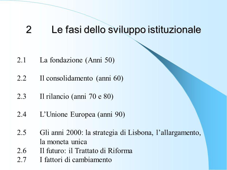 2 Le fasi dello sviluppo istituzionale 2.1La fondazione (Anni 50) 2.2Il consolidamento (anni 60) 2.3Il rilancio (anni 70 e 80) 2.4LUnione Europea (anni 90) 2.5Gli anni 2000: la strategia di Lisbona, lallargamento, la moneta unica 2.6Il futuro: il Trattato di Riforma 2.7I fattori di cambiamento