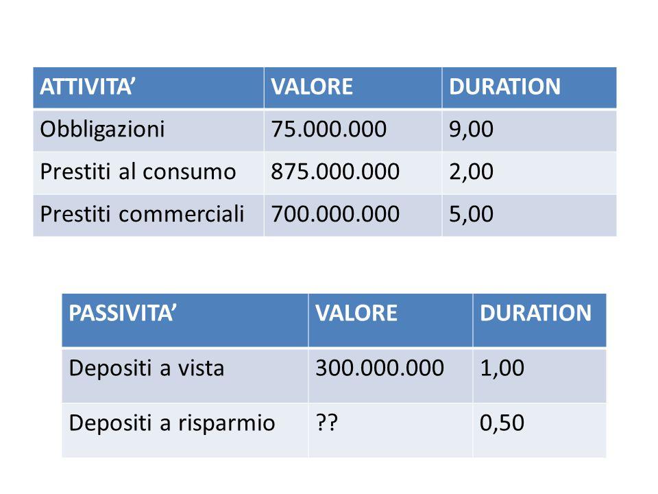 ATTIVITAVALOREDURATION Obbligazioni75.000.0009,00 Prestiti al consumo875.000.0002,00 Prestiti commerciali700.000.0005,00 PASSIVITAVALOREDURATION Depos