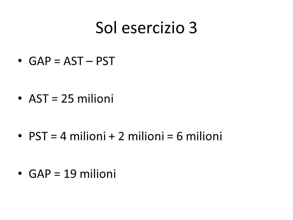 Sol esercizio 3 GAP = AST – PST AST = 25 milioni PST = 4 milioni + 2 milioni = 6 milioni GAP = 19 milioni