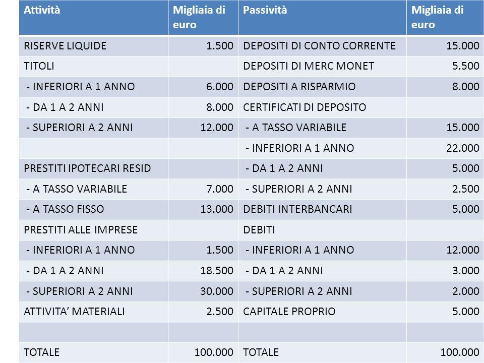 AttivitàMigliaia di euro PassivitàMigliaia di euro RISERVE LIQUIDE1.500DEPOSITI DI CONTO CORRENTE15.000 TITOLIDEPOSITI DI MERC MONET5.500 - INFERIORI