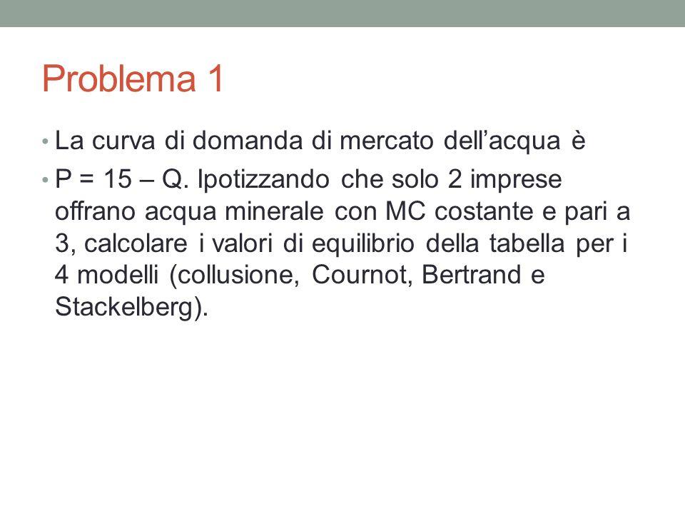 Problema 1 – Tabella Q1Q2Q1+Q2PPRF1PRF2Somma Collusione Cournot Bertrand Stack