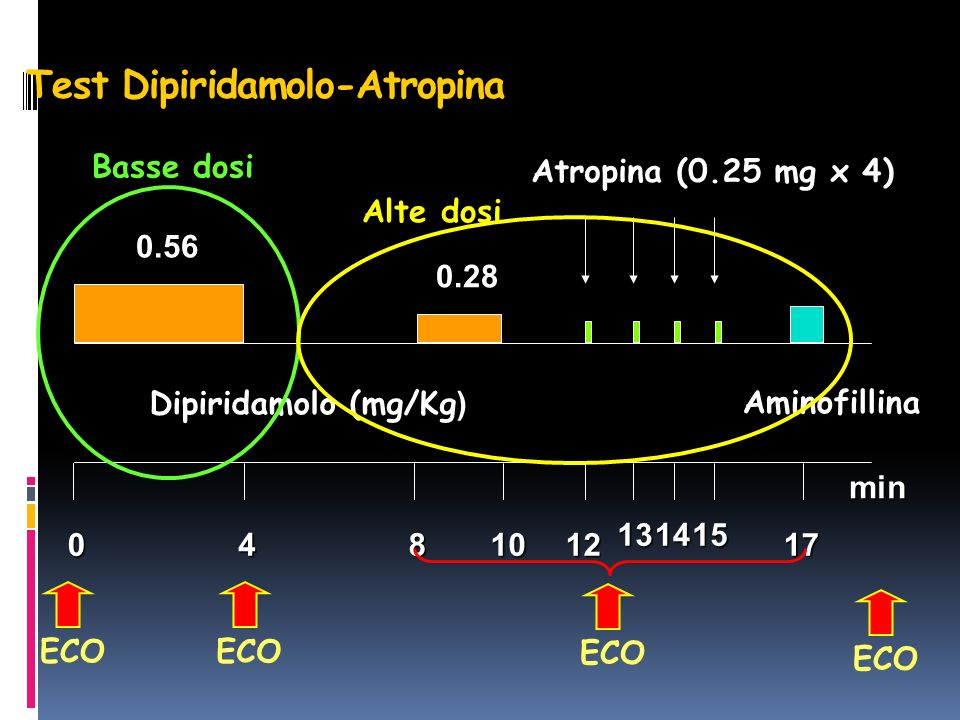 Test Dipiridamolo-Atropina 0481012 131415 17 Dipiridamolo (mg/Kg ) Aminofillina min Atropina (0.25 mg x 4) 0.56 0.28 Basse dosi ECO Alte dosi