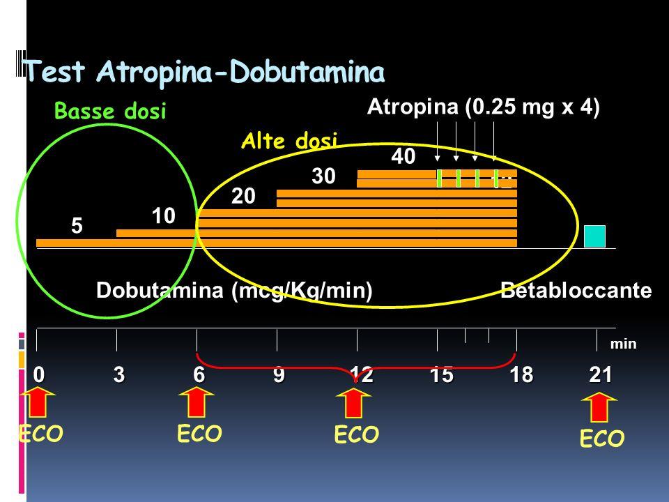 Test Atropina-Dobutamina 039 12 1518 Dobutamina (mcg/Kg/min) Betabloccante min Atropina (0.25 mg x 4) 61221 5 10 20 30 40 Basse dosi ECO Alte dosi