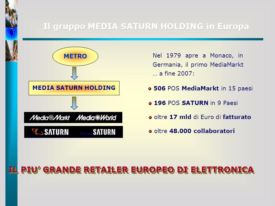 Il gruppo MEDIA SATURN HOLDING in Europa Nel 1979 apre a Monaco, in Germania, il primo MediaMarkt … a fine 2007: oltre 48.000 collaboratori 506 POS Me