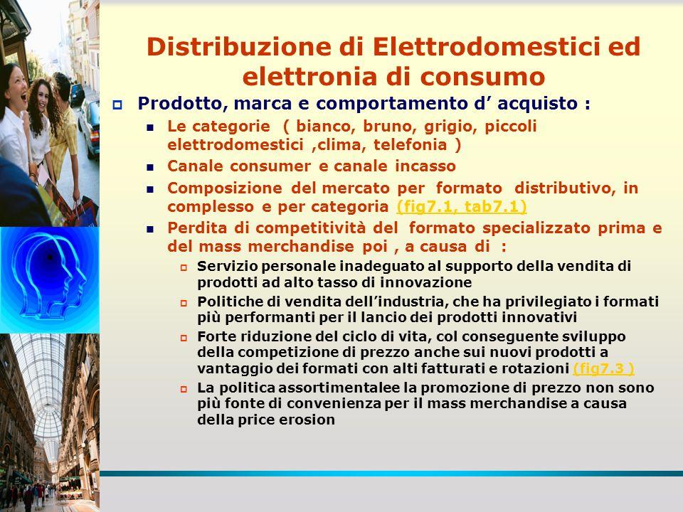 Distribuzione ELDO Evoluzione della domanda : Riduzione dellincidenza nella spesa da 0,7% a 0,4% Banalizzazione che, insieme alla frequenza della innovazione, ha ridotto limportanza della marca rispetto allinsegna e sostenuto il discount ( fig.