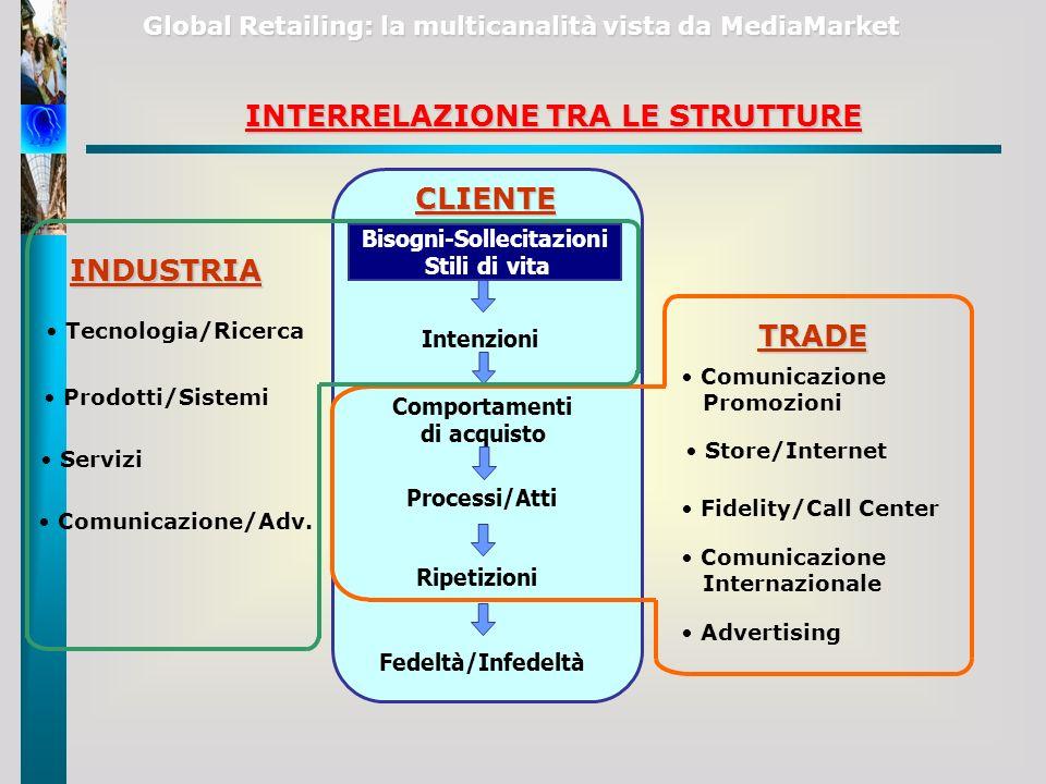 INTERRELAZIONE TRA LE STRUTTURE CLIENTE Intenzioni Comportamenti di acquisto Processi/Atti Ripetizioni Fedeltà/Infedeltà Bisogni-Sollecitazioni Stili