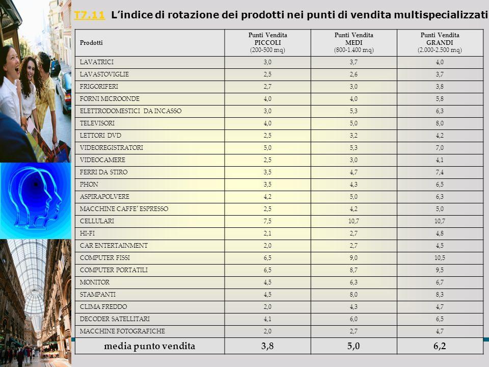 T7.11T7.11 Lindice di rotazione dei prodotti nei punti di vendita multispecializzati Prodotti Punti Vendita PICCOLI (200-500 mq) Punti Vendita MEDI (8