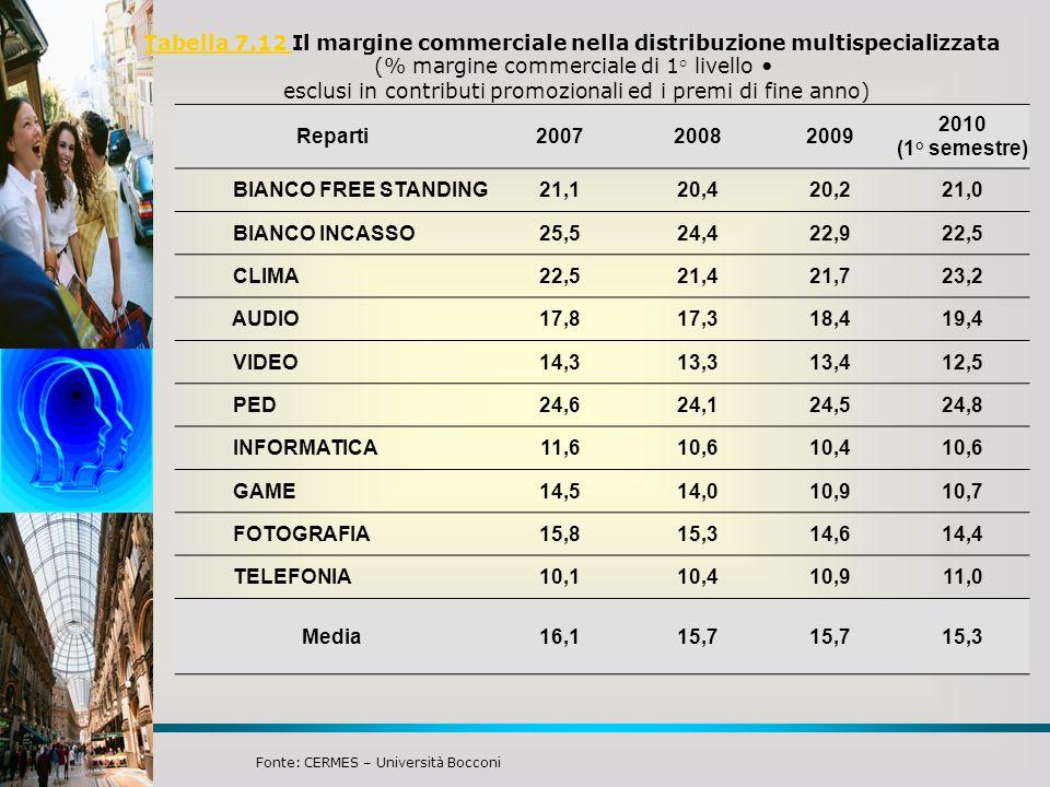 Tabella 7.12 Tabella 7.12 Il margine commerciale nella distribuzione multispecializzata (% margine commerciale di 1° livello esclusi in contributi pro