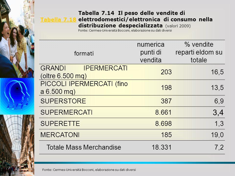 Tabella 7.18 Fonte: Cermes-Università Bocconi, elaborazione su dati diversi formati numerica punti di vendita % vendite reparti eldom su totale GRANDI
