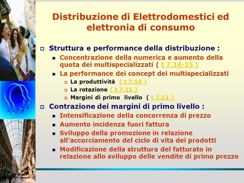 Tab 7.10Tab 7.10: Il giro daffari e la produttività dei punti vendita multispecializzati parametri Punti Vendita PICCOLI (200-500 mq) Punti Vendita MEDI (800-1.400 mq) Punti Vendita GRANDI (2.000-2.500 mq) Giro d affari per punto vendita (milioni di Euro) 1,96,226,2 Vendite per mq (migliaia di Euro) 6,87,912,2 Vendite per addetto (migliaia di Euro) 306,4380,4529,3 Fonte: dati aziendali, ulteriori elaborazioni
