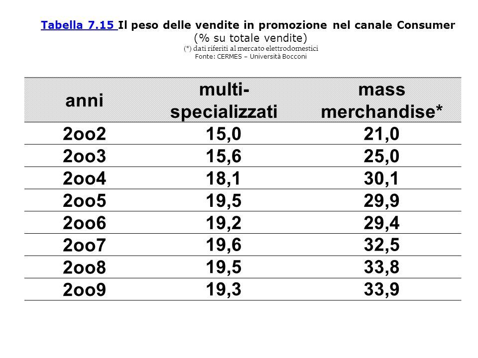 anni multi- specializzati mass merchandise* 2oo215,021,0 2oo315,625,0 2oo418,130,1 2oo519,529,9 2oo619,229,4 2oo719,632,5 2oo819,533,8 2oo919,333,9 Ta