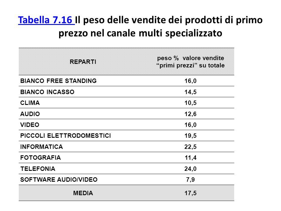 REPARTI peso % valore vendite primi prezzi su totale BIANCO FREE STANDING16,0 BIANCO INCASSO14,5 CLIMA10,5 AUDIO12,6 VIDEO16,0 PICCOLI ELETTRODOMESTIC