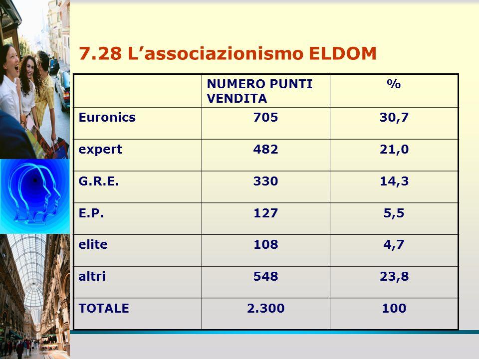 7.28 Lassociazionismo ELDOM NUMERO PUNTI VENDITA % Euronics70530,7 expert48221,0 G.R.E.33014,3 E.P.1275,5 elite1084,7 altri54823,8 TOTALE2.300100