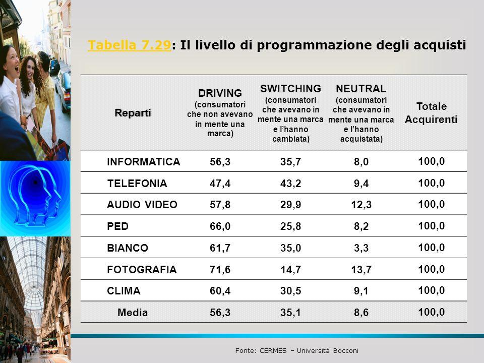 Tabella 7.29Tabella 7.29: Il livello di programmazione degli acquisti Fonte: CERMES – Università Bocconi Reparti DRIVING (consumatori che non avevano