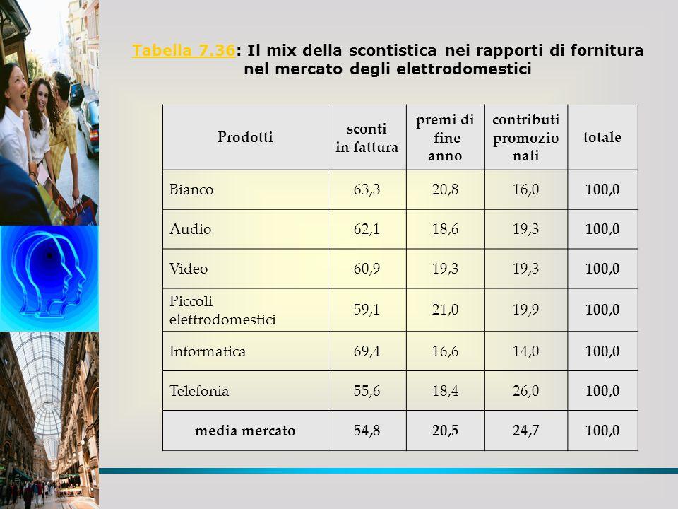 Tabella 7.36Tabella 7.36: Il mix della scontistica nei rapporti di fornitura nel mercato degli elettrodomestici Prodotti sconti in fattura premi di fi