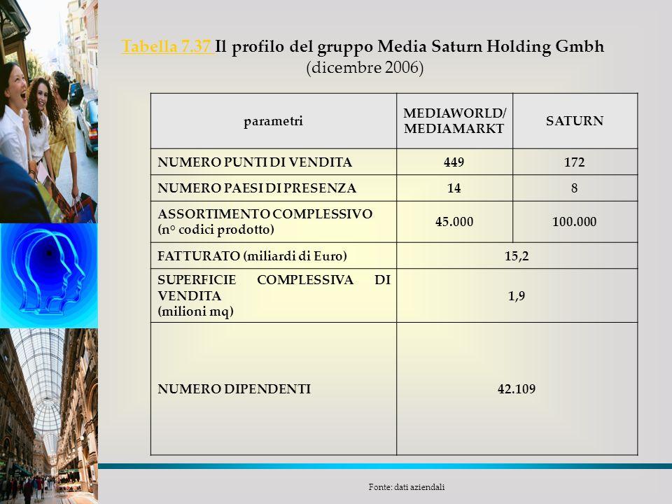 Tabella 7.37 Tabella 7.37 Il profilo del gruppo Media Saturn Holding Gmbh (dicembre 2006) parametri MEDIAWORLD/ MEDIAMARKT SATURN NUMERO PUNTI DI VEND