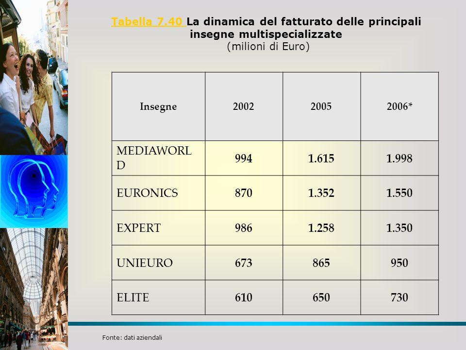 Tabella 7.40 Tabella 7.40 La dinamica del fatturato delle principali insegne multispecializzate (milioni di Euro) Insegne200220052006* MEDIAWORL D 994
