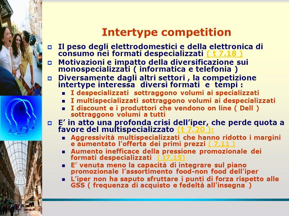 Intertype competition Il peso degli elettrodomestici e della elettronica di consumo nei formati despecializzati ( t 7.18 )( t 7.18 ) Motivazioni e imp