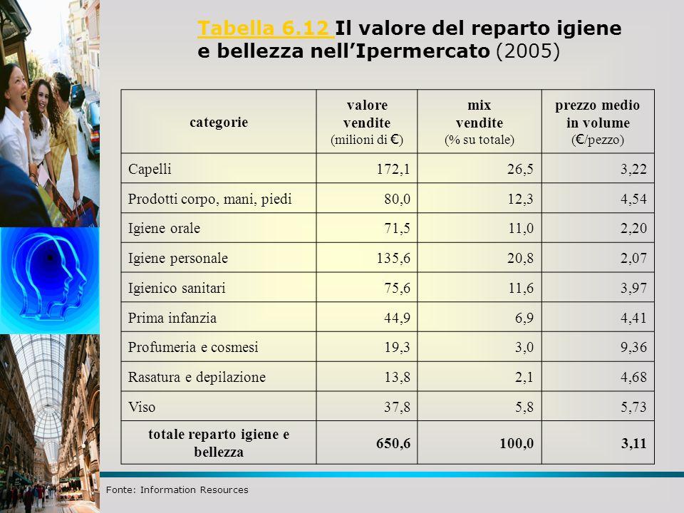 Tabella 6.12 Tabella 6.12 Il valore del reparto igiene e bellezza nellIpermercato (2005) categorie valore vendite (milioni di ) mix vendite (% su tota