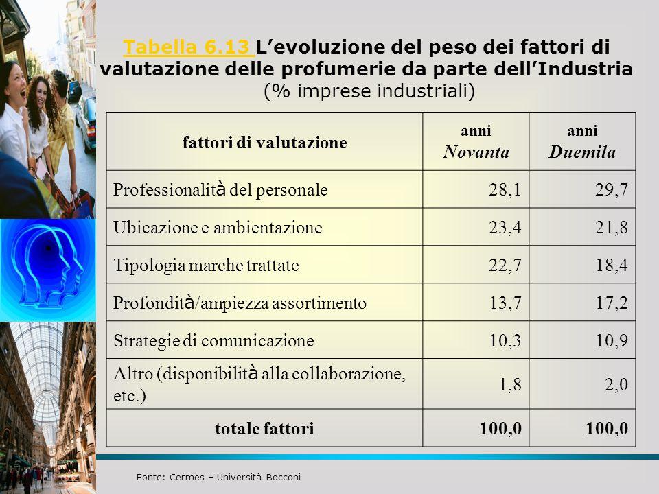 Tabella 6.13 Tabella 6.13 Levoluzione del peso dei fattori di valutazione delle profumerie da parte dellIndustria (% imprese industriali) fattori di v
