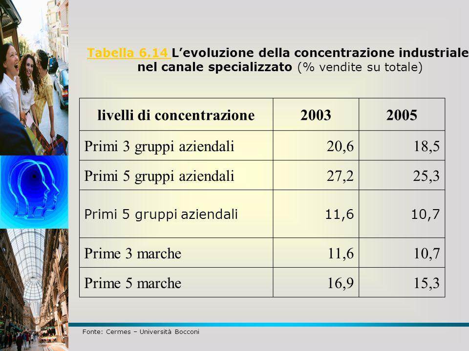 Tabella 6.14 Tabella 6.14 Levoluzione della concentrazione industriale nel canale specializzato (% vendite su totale) Fonte: Cermes – Università Bocco