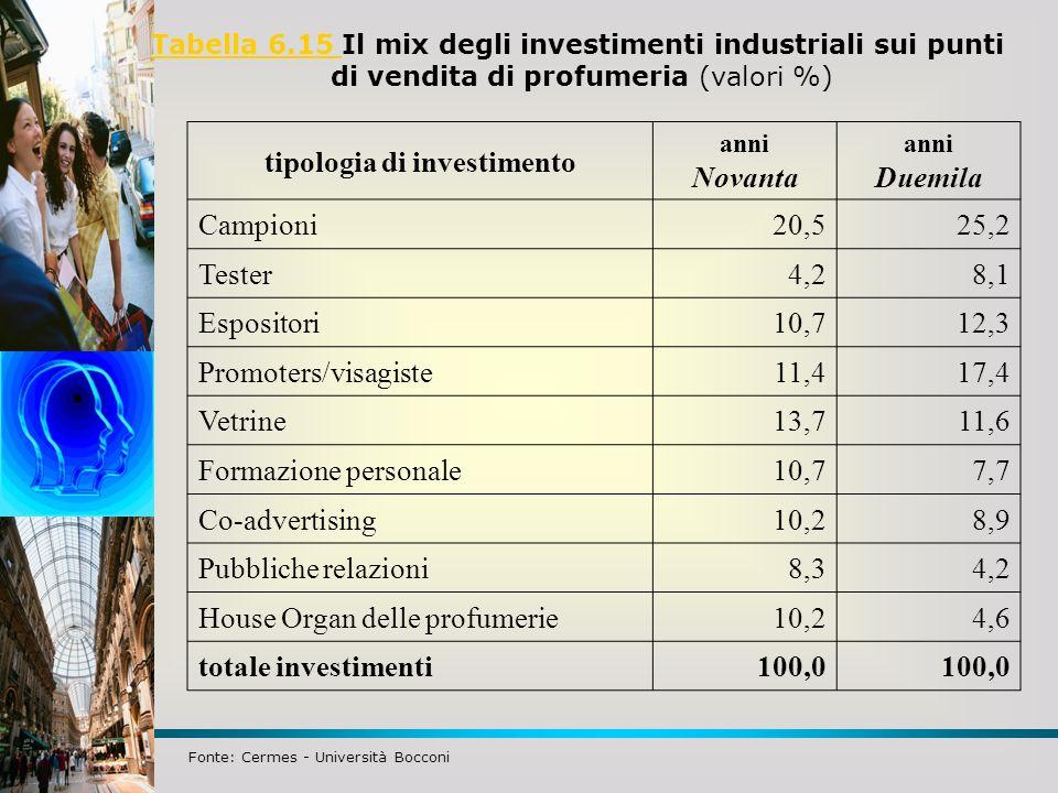 Tabella 6.15 Tabella 6.15 Il mix degli investimenti industriali sui punti di vendita di profumeria (valori %) tipologia di investimento anni Novanta a