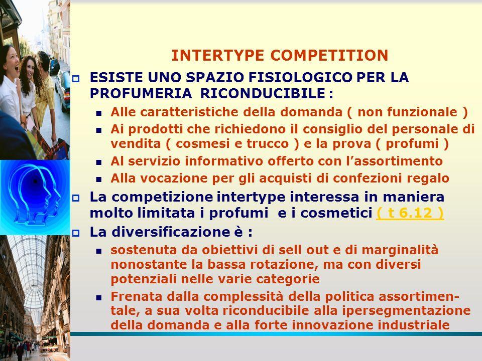 INTERTYPE COMPETITION ESISTE UNO SPAZIO FISIOLOGICO PER LA PROFUMERIA RICONDUCIBILE : Alle caratteristiche della domanda ( non funzionale ) Ai prodott