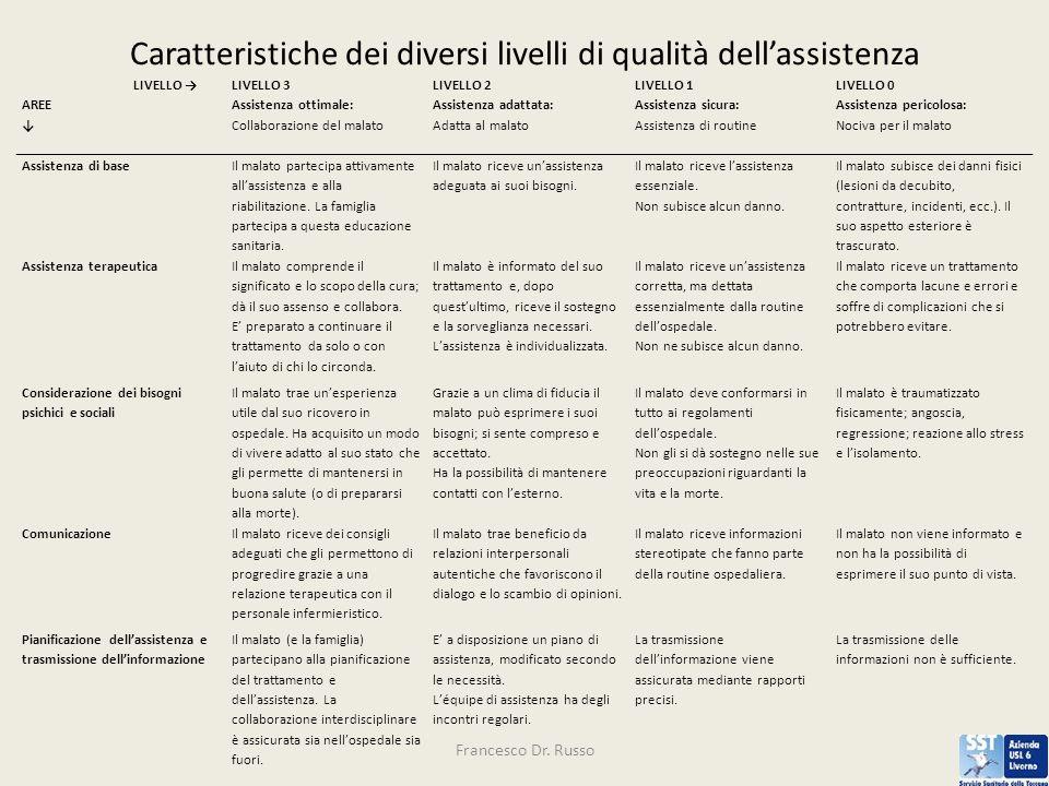 Caratteristiche dei diversi livelli di qualità dellassistenza Francesco Dr.