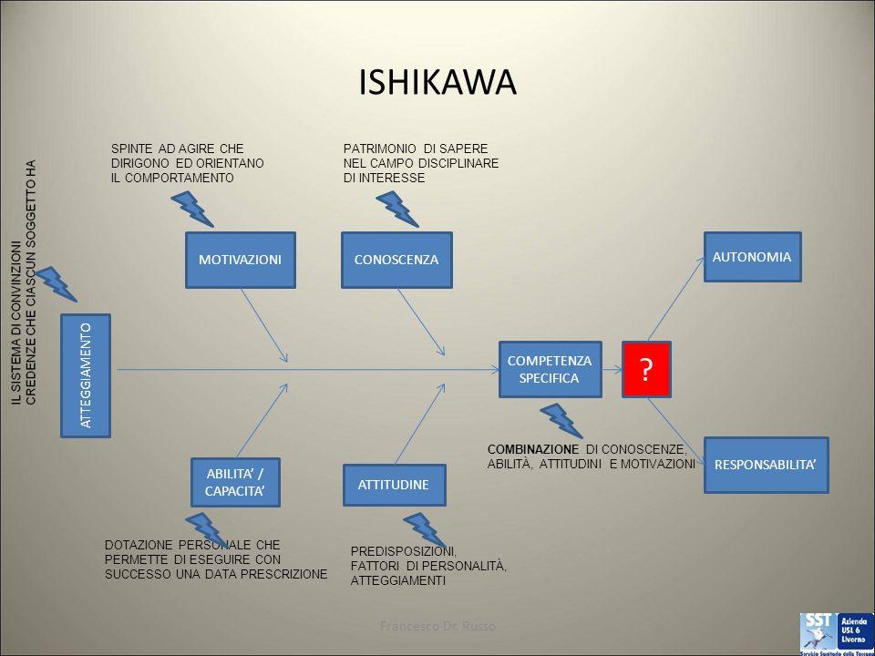 ISHIKAWA Francesco Dr.