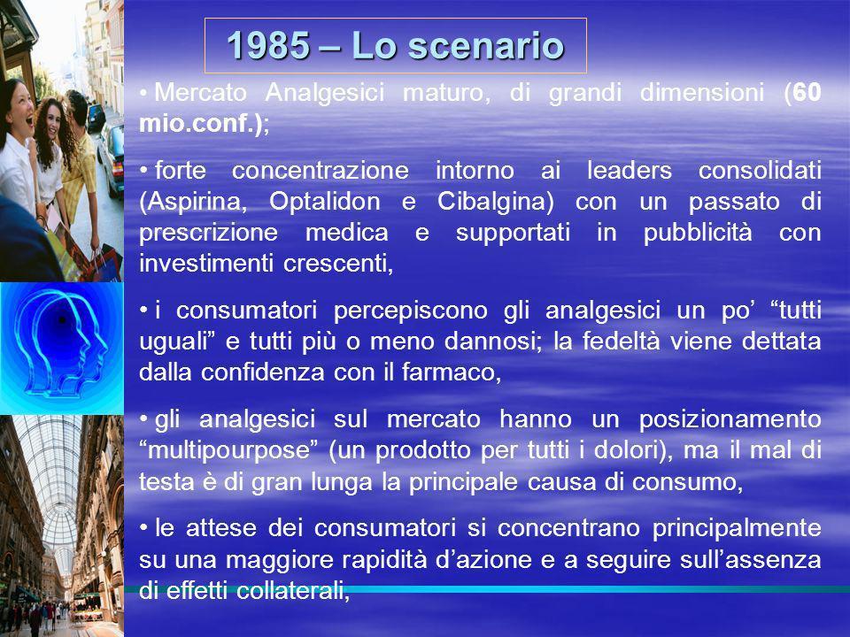 Mercato Analgesici maturo, di grandi dimensioni (60 mio.conf.); forte concentrazione intorno ai leaders consolidati (Aspirina, Optalidon e Cibalgina)