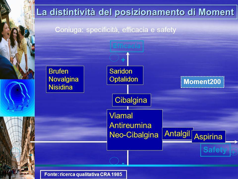 Coniuga: specificità, efficacia e safety Moment200 La distintività del posizionamento di Moment Brufen Novalgina Nisidina Saridon Optalidon Cibalgina