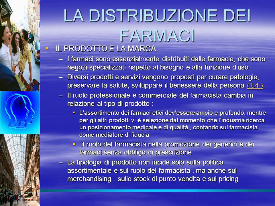 LA DISTRIBUZIONE DEI FARMACI –Lassortimento di farmaci varia da paese a paese; in italia sono autorizzati 5188 prodotti che rappresentano 8557 referenze ( t 4/a) ( t 4/a)( t 4/a) –Il farmaco etico rappresenta il core business della farmacia sia nel sell out che nel margine ( f 4.1,t 4.1 ( f 4.1,t 4.1( f 4.1,t 4.1 –Il livello e la qualità del servizio varia per prodotto e marca, e si aggiunge ai servizi alla persona –La vendita è assistita, ma sta crescendo limportanza del merchandising per il non etico –La marca nelletico non è sviluppata sia perché non è il consumatore che sceglie sia perché la pubblicità è proibita in Europa e autolimitata in USA